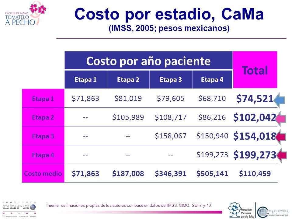 Costo por estadio, CaMa (IMSS, 2005; pesos mexicanos)