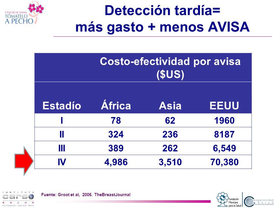 Detección tardía= más gasto + menos AVISA