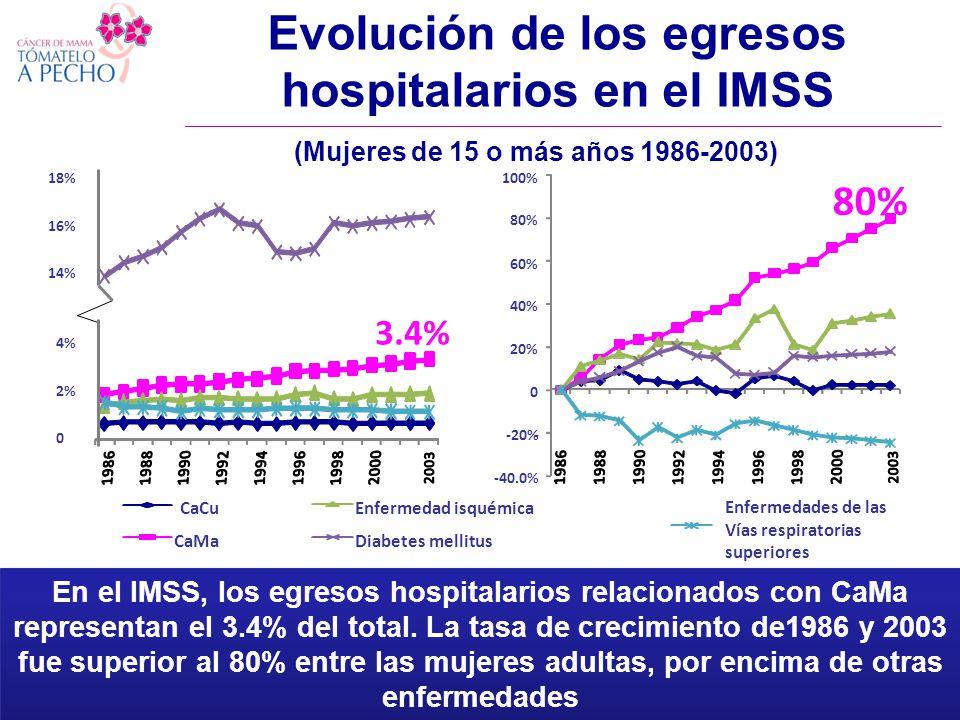 Evolución de los egresos hospitalarios en el IMSS