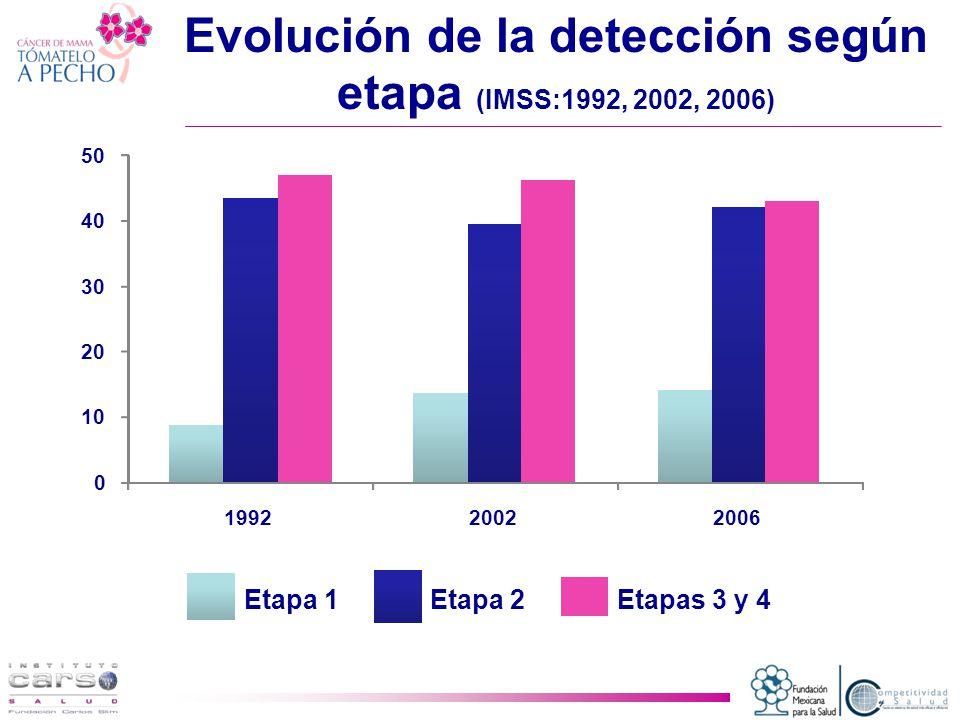 Evolución de la detección según etapa (IMSS:1992, 2002, 2006)