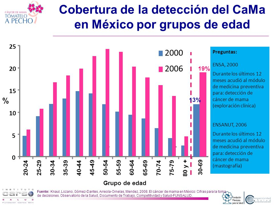 Cobertura de la detección del CaMa en México por grupos de edad