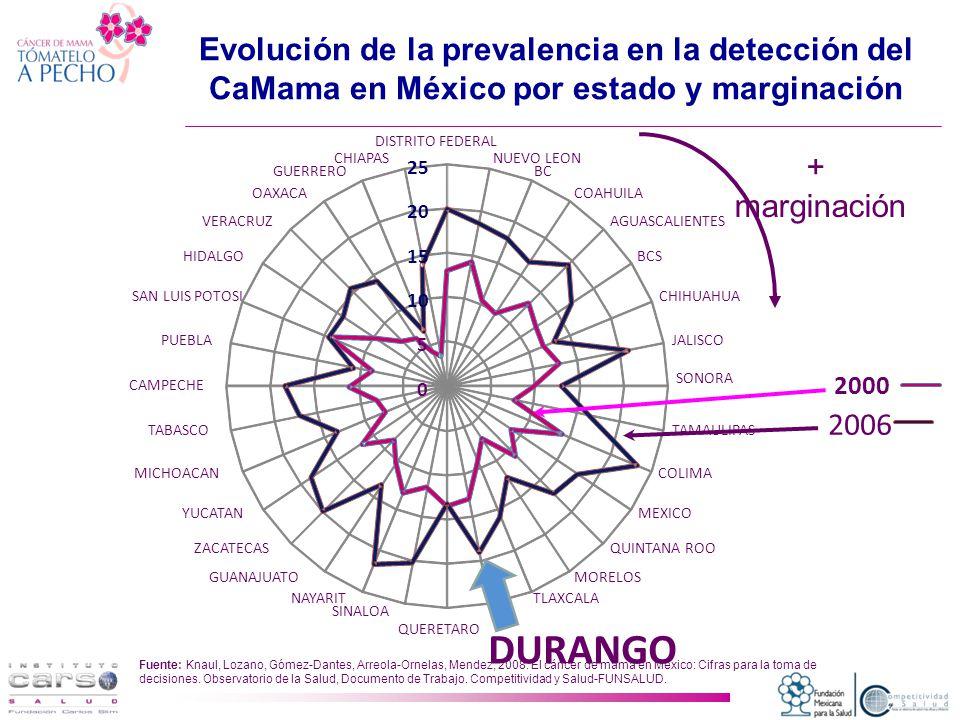 Evolución de la prevalencia en la detección del CaMama en México por estado y marginación