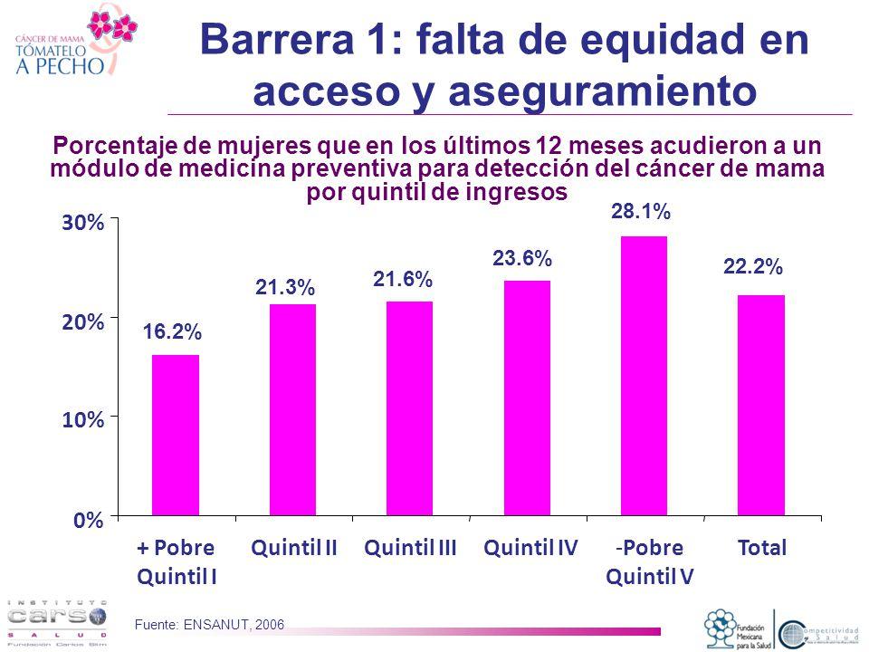 Barrera 1: falta de equidad en acceso y aseguramiento