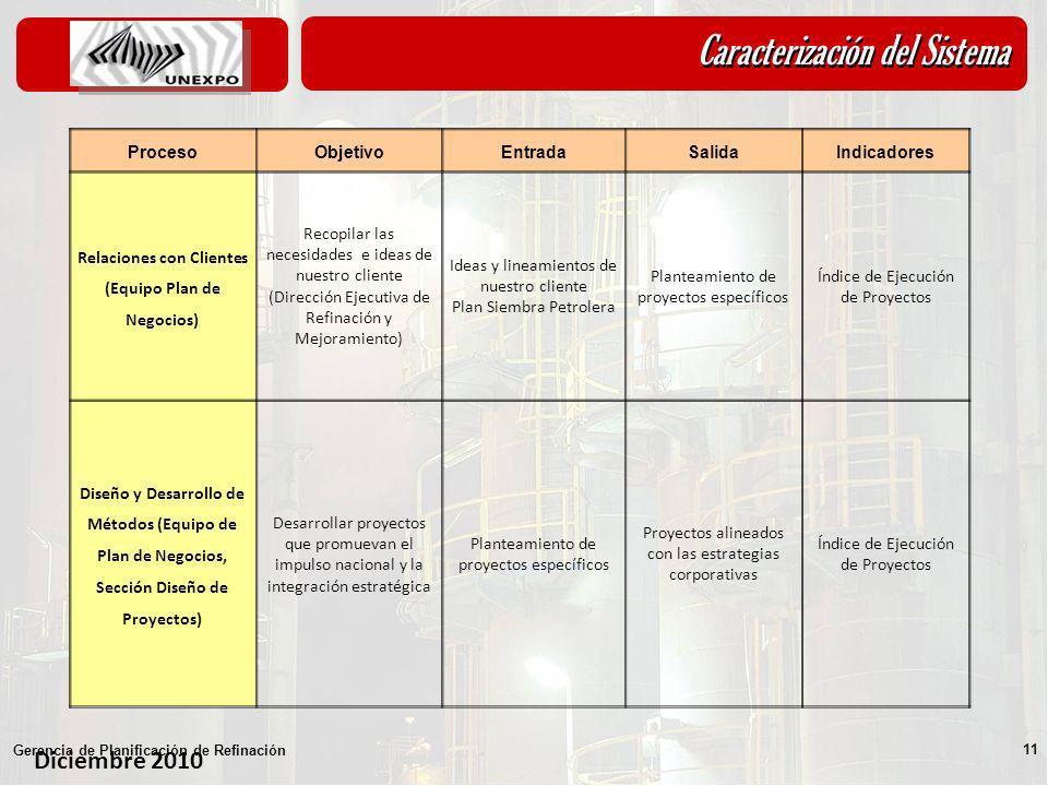 Relaciones con Clientes (Equipo Plan de Negocios)