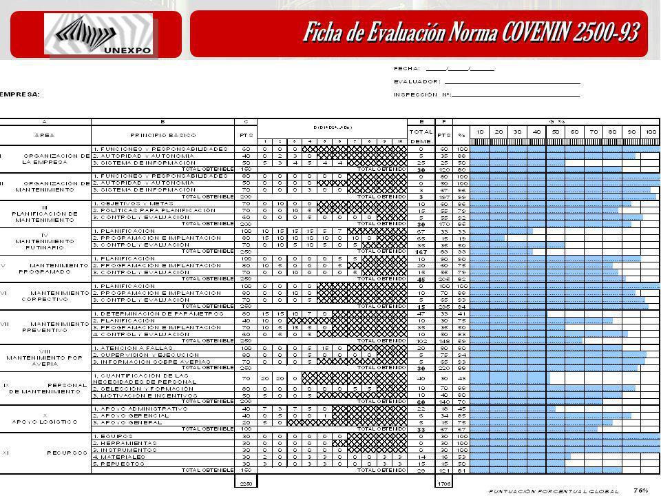 Ficha de Evaluación Norma COVENIN 2500-93