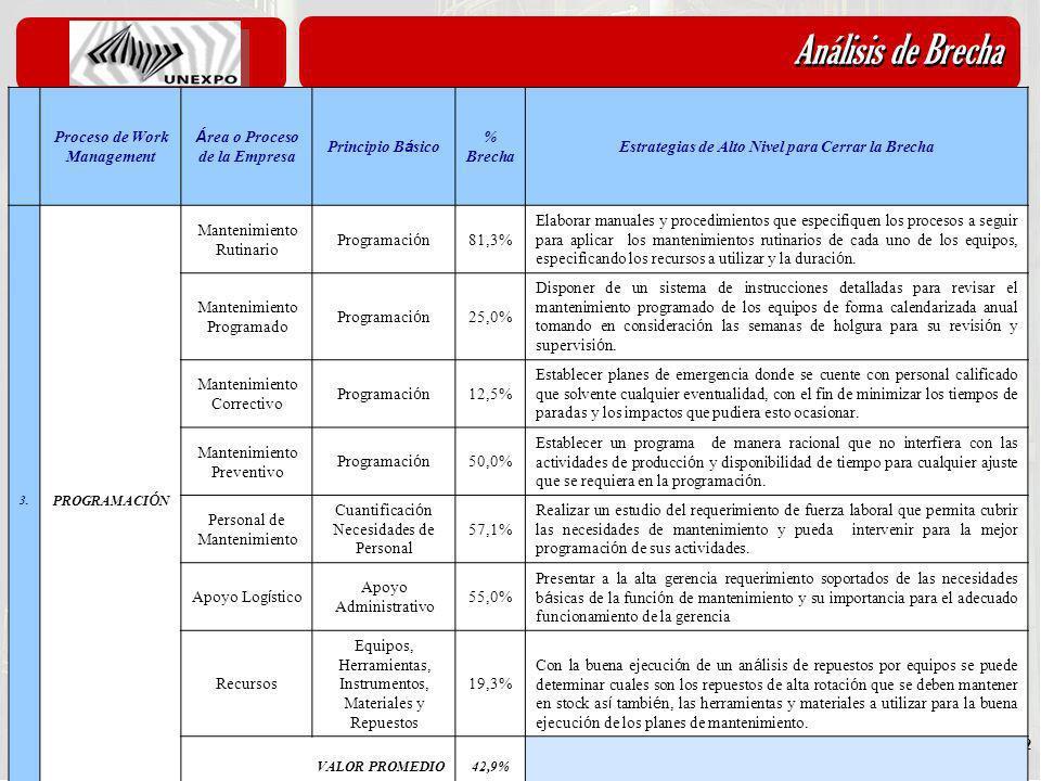 Análisis de Brecha Proceso de Work Management