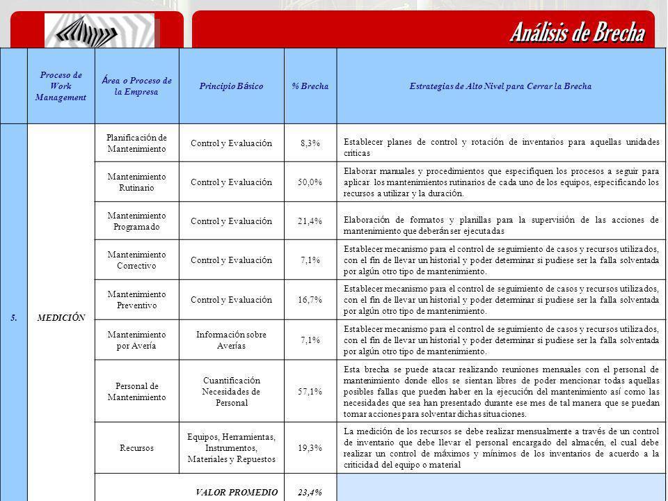 Análisis de Brecha 5.1- Análisis de Brechas Proceso de Work Management