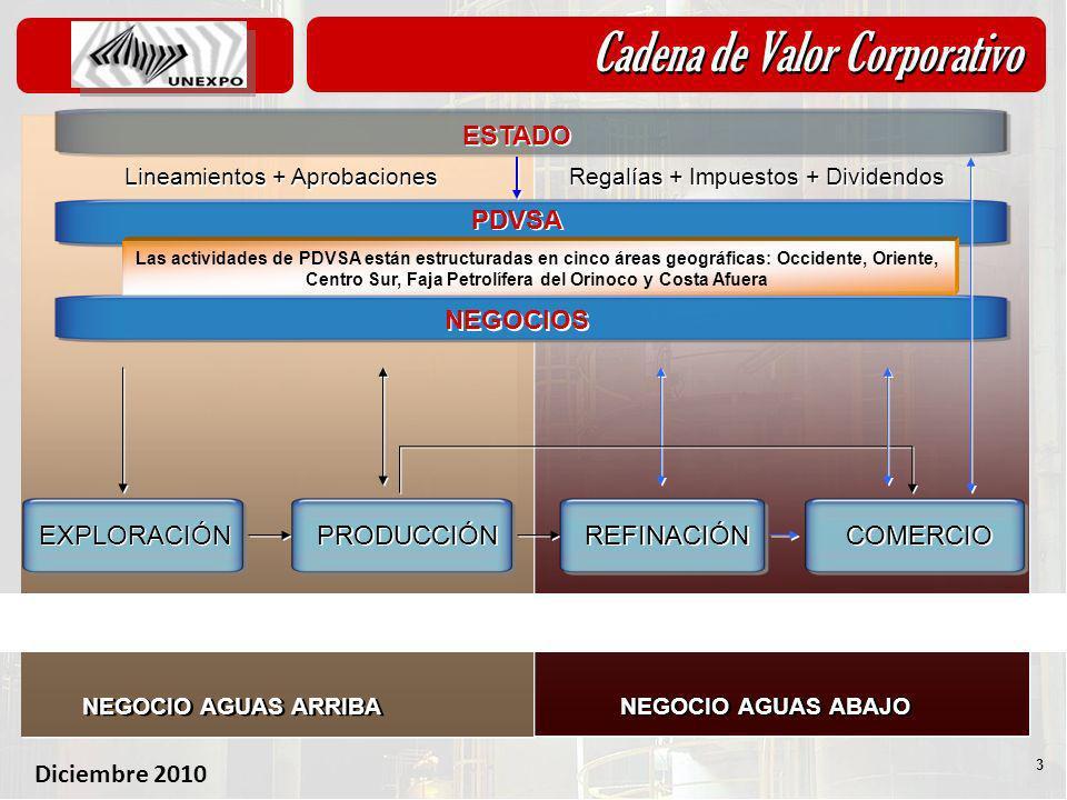 Cadena de Valor Corporativo