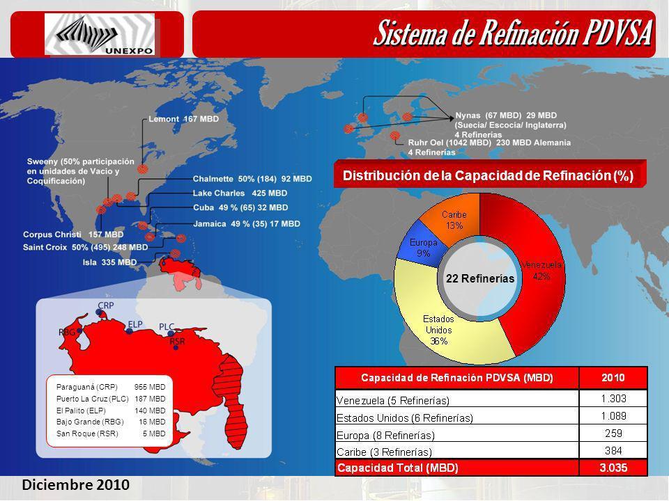 Sistema de Refinación PDVSA