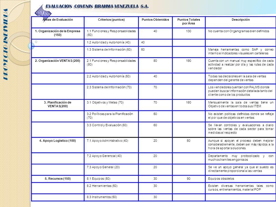 PROYECTO INDIVIDUA EVALUACION COVENIN BRAHMA VENEZUELA S.A. 4