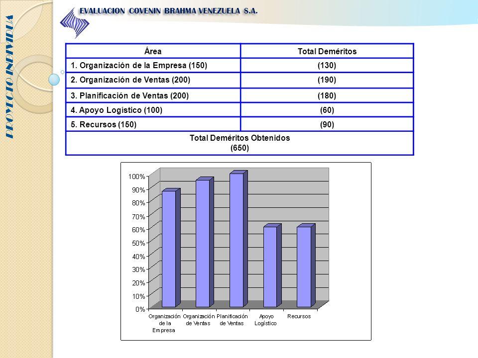 Total Deméritos Obtenidos