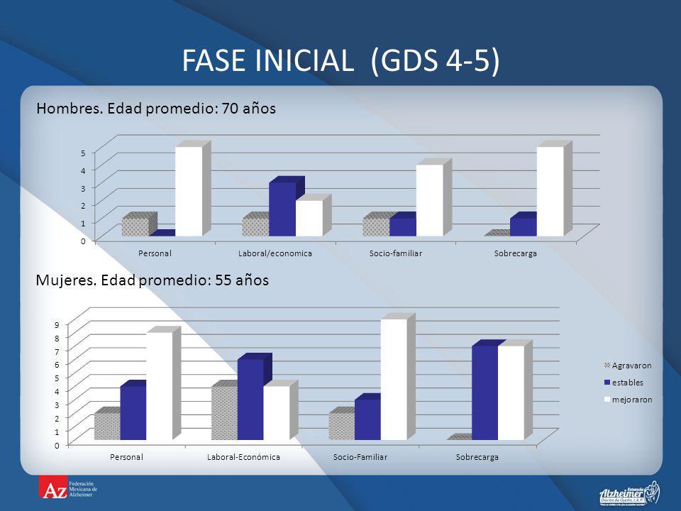 FASE INICIAL (GDS 4-5) Hombres. Edad promedio: 70 años