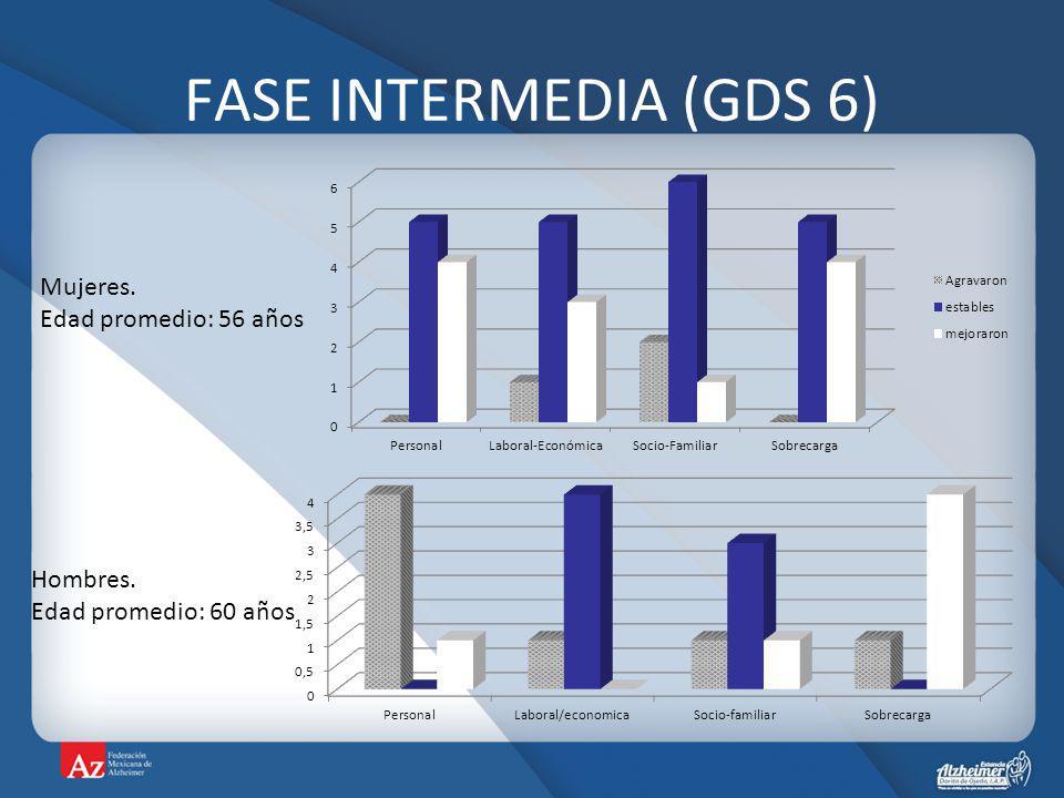 FASE INTERMEDIA (GDS 6) Mujeres. Edad promedio: 56 años Hombres.