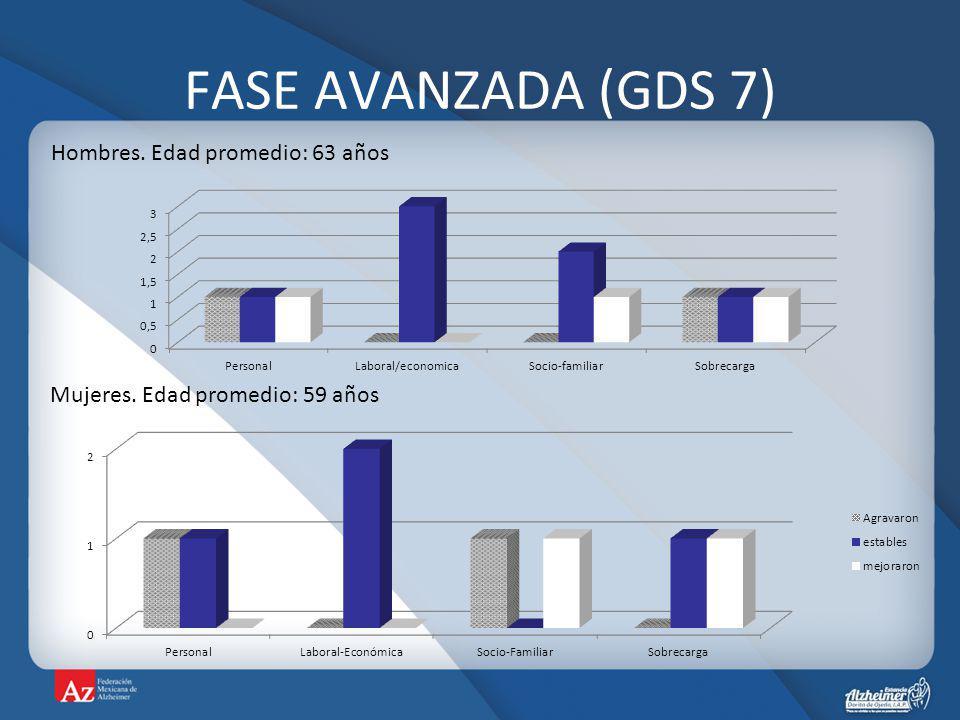 FASE AVANZADA (GDS 7) Hombres. Edad promedio: 63 años