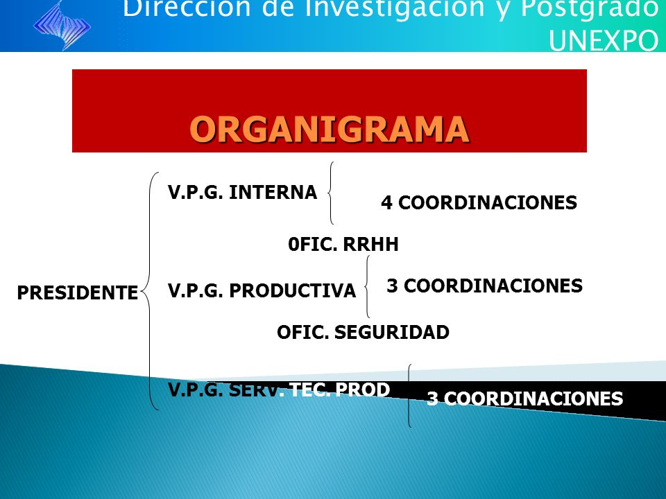 ORGANIGRAMA V.P.G. INTERNA 4 COORDINACIONES 0FIC. RRHH PRESIDENTE