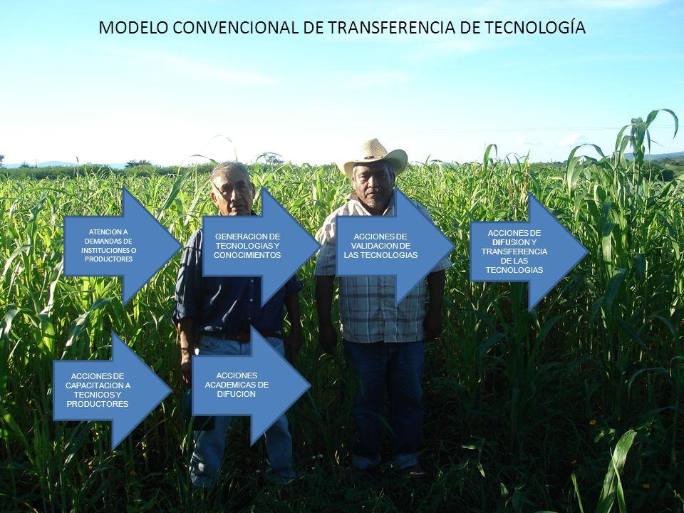 MODELO CONVENCIONAL DE TRANSFERENCIA DE TECNOLOGÍA