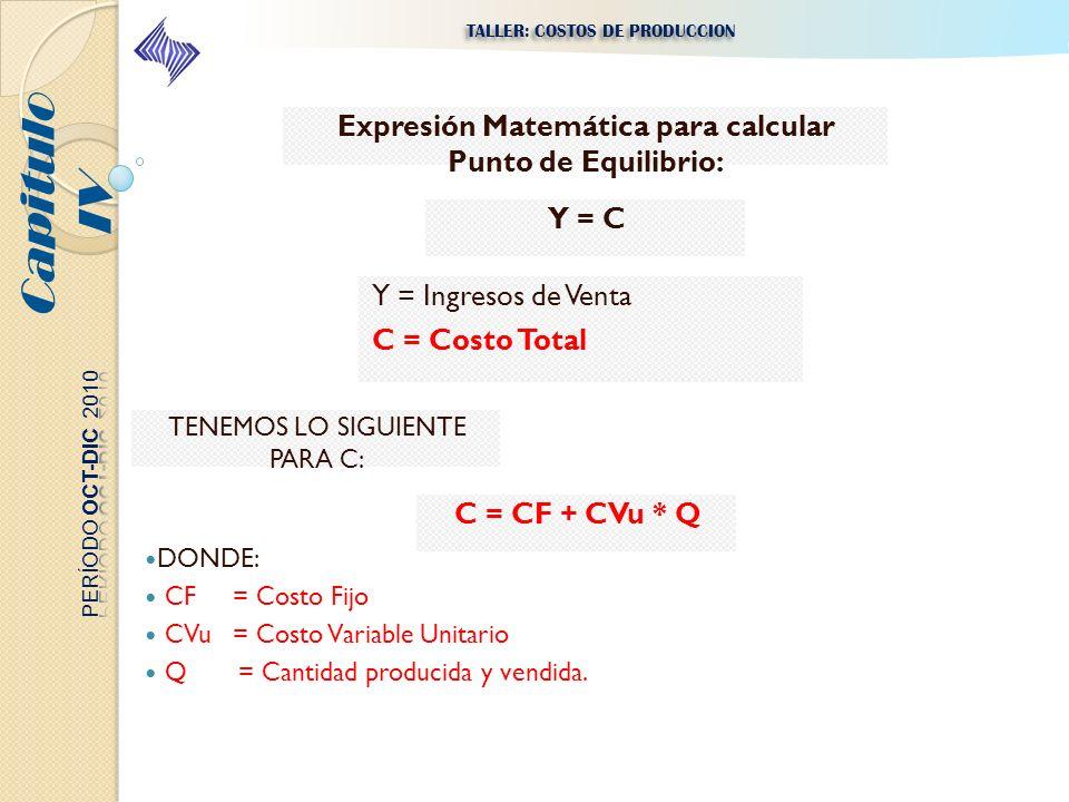 Expresión Matemática para calcular Punto de Equilibrio: