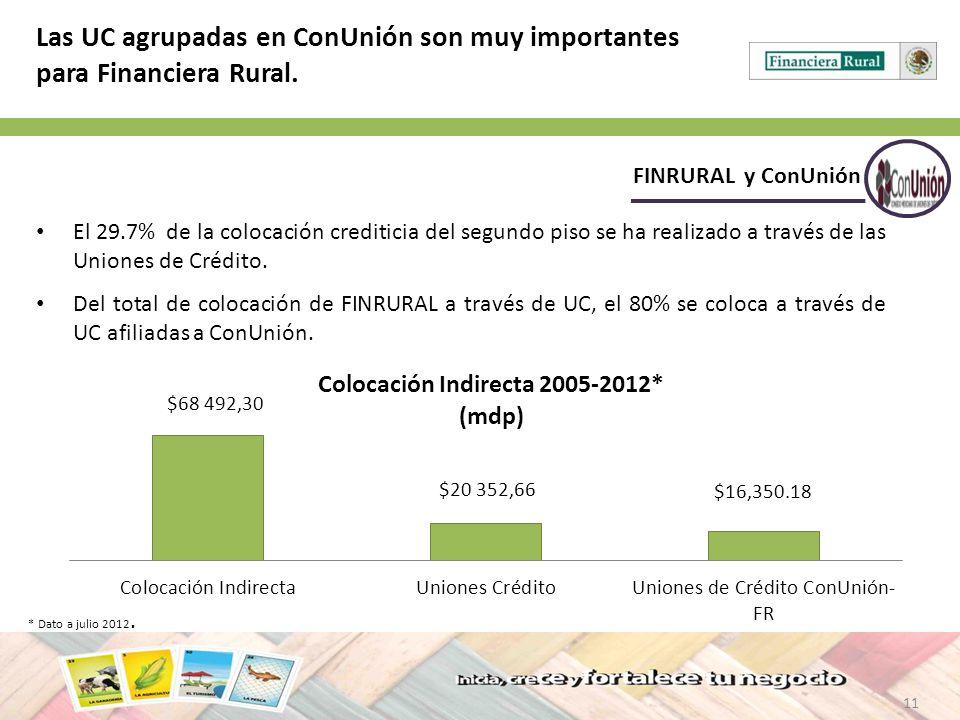 Las UC agrupadas en ConUnión son muy importantes para Financiera Rural.