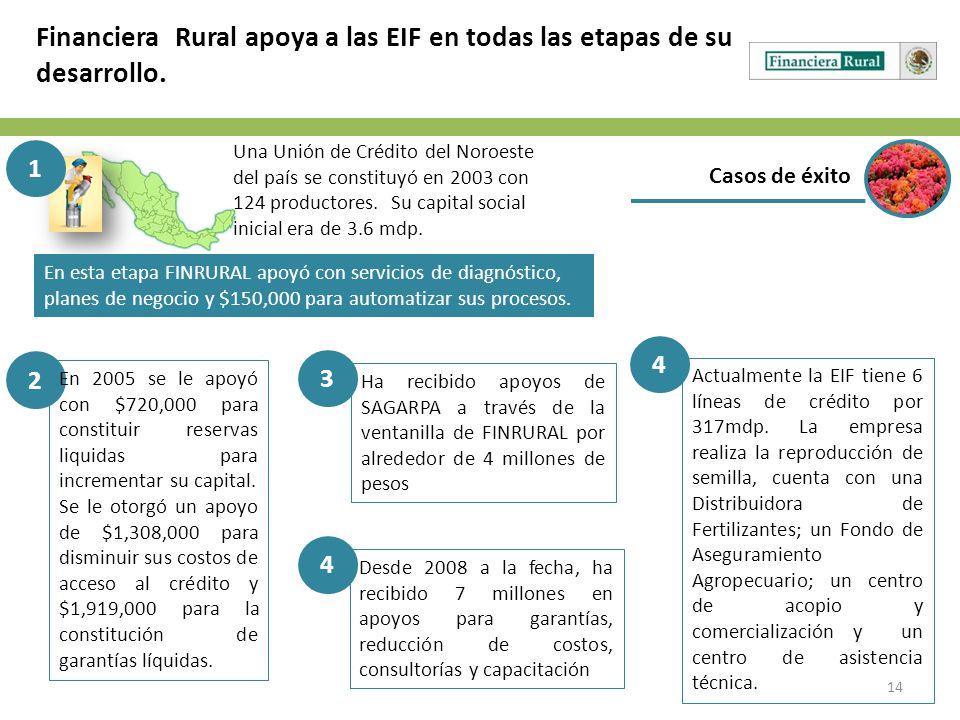 Financiera Rural apoya a las EIF en todas las etapas de su desarrollo.