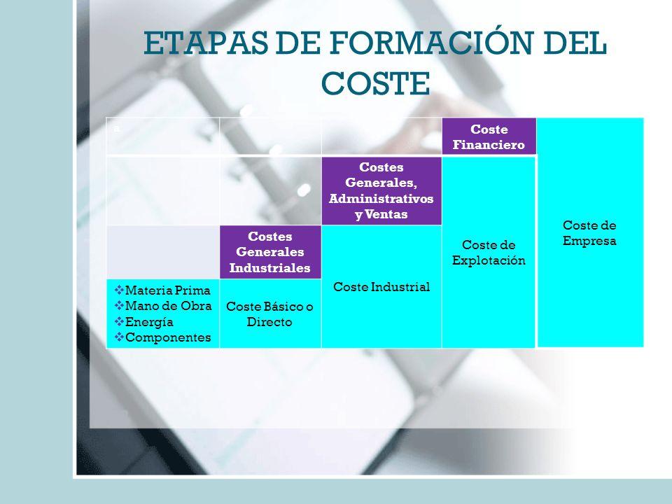 ETAPAS DE FORMACIÓN DEL COSTE