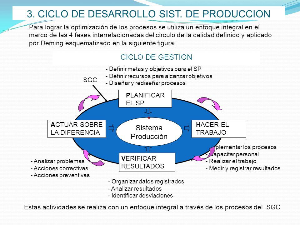 3. CICLO DE DESARROLLO SIST. DE PRODUCCION