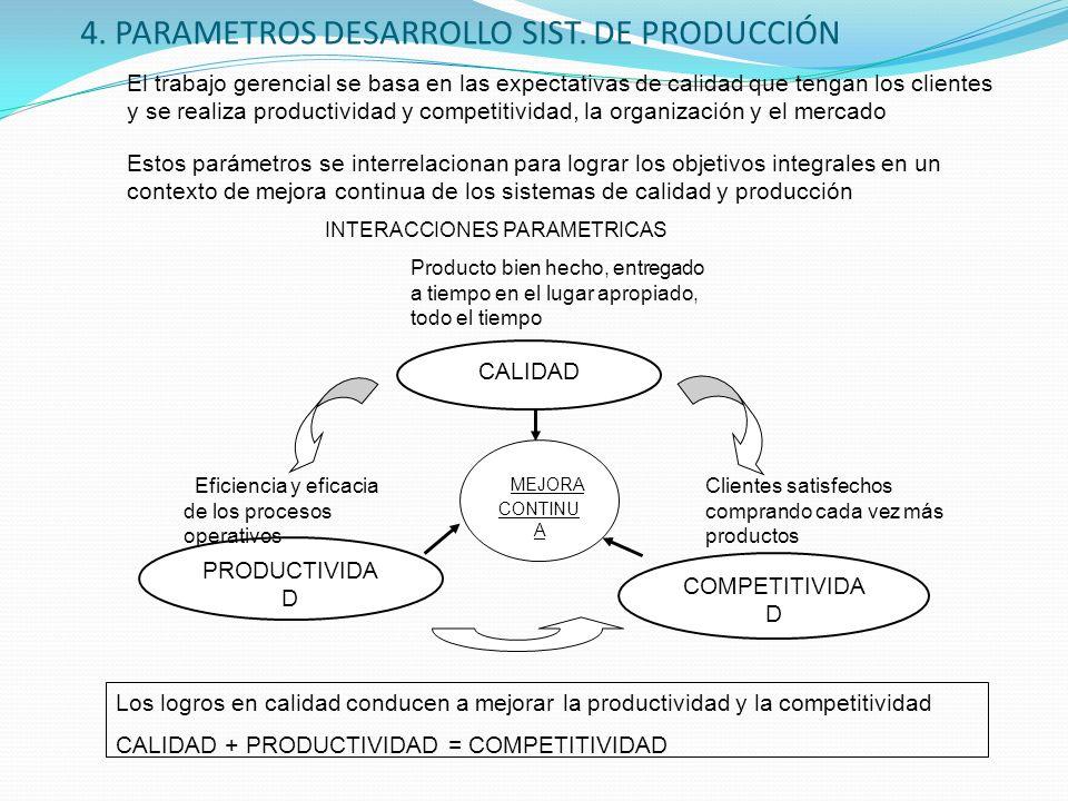 4. PARAMETROS DESARROLLO SIST. DE PRODUCCIÓN