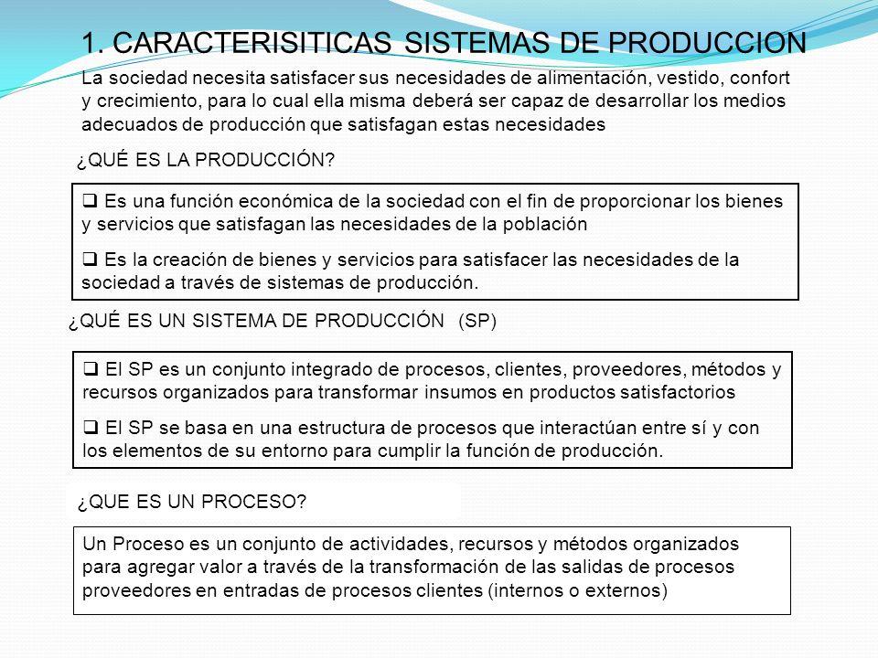 1. CARACTERISITICAS SISTEMAS DE PRODUCCION