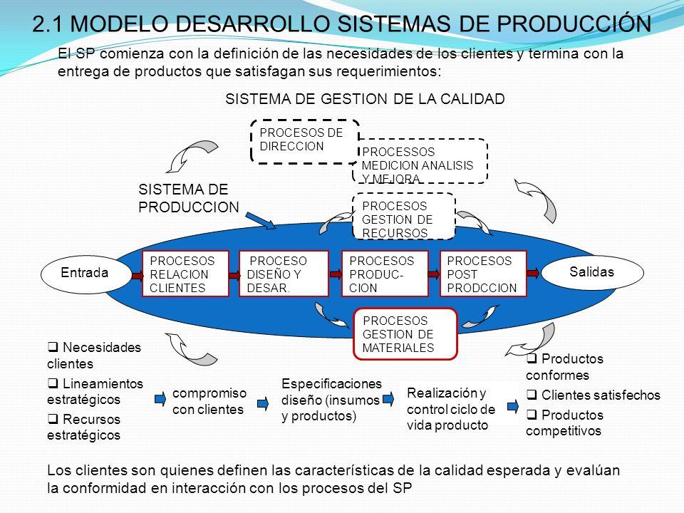 2.1 MODELO DESARROLLO SISTEMAS DE PRODUCCIÓN