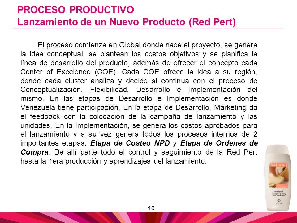 PROCESO PRODUCTIVO Lanzamiento de un Nuevo Producto (Red Pert)