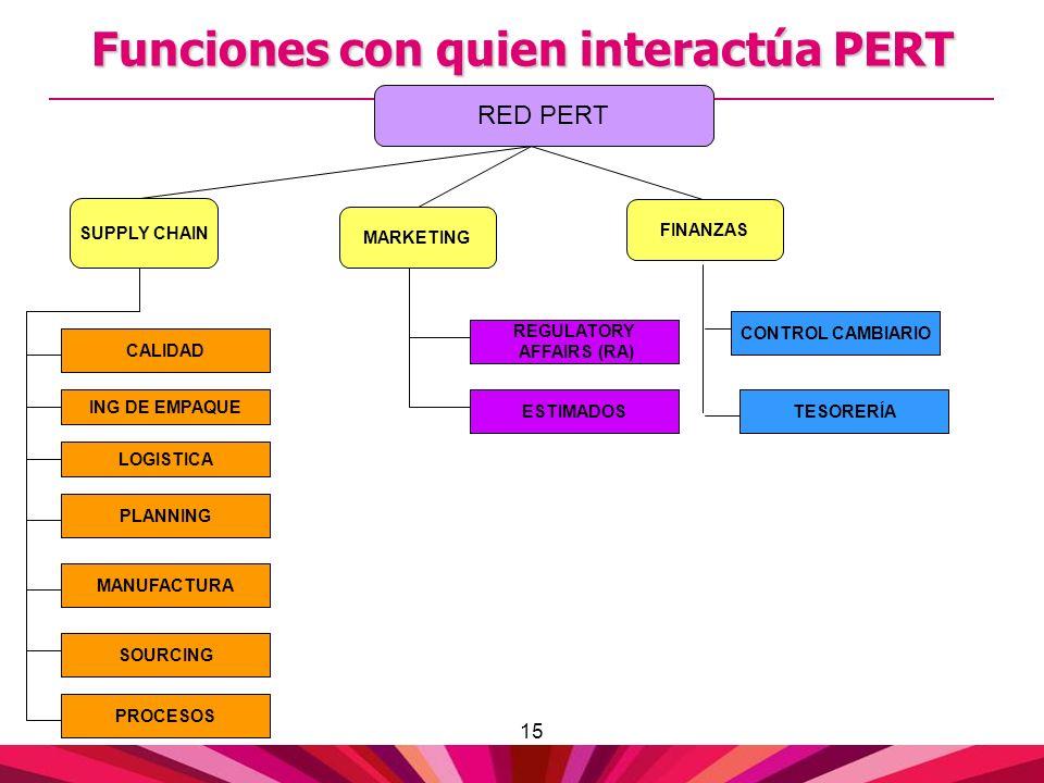 Funciones con quien interactúa PERT