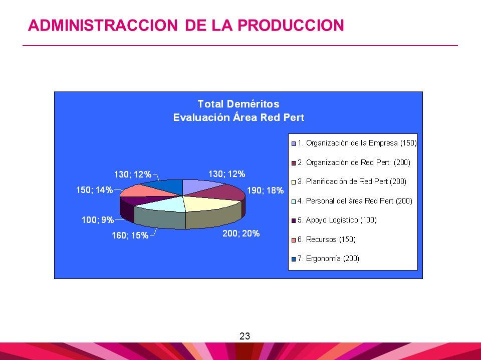 ADMINISTRACCION DE LA PRODUCCION