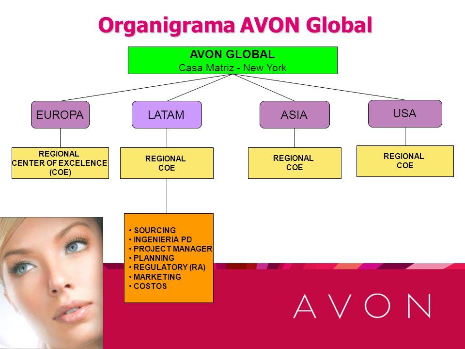 Organigrama AVON Global