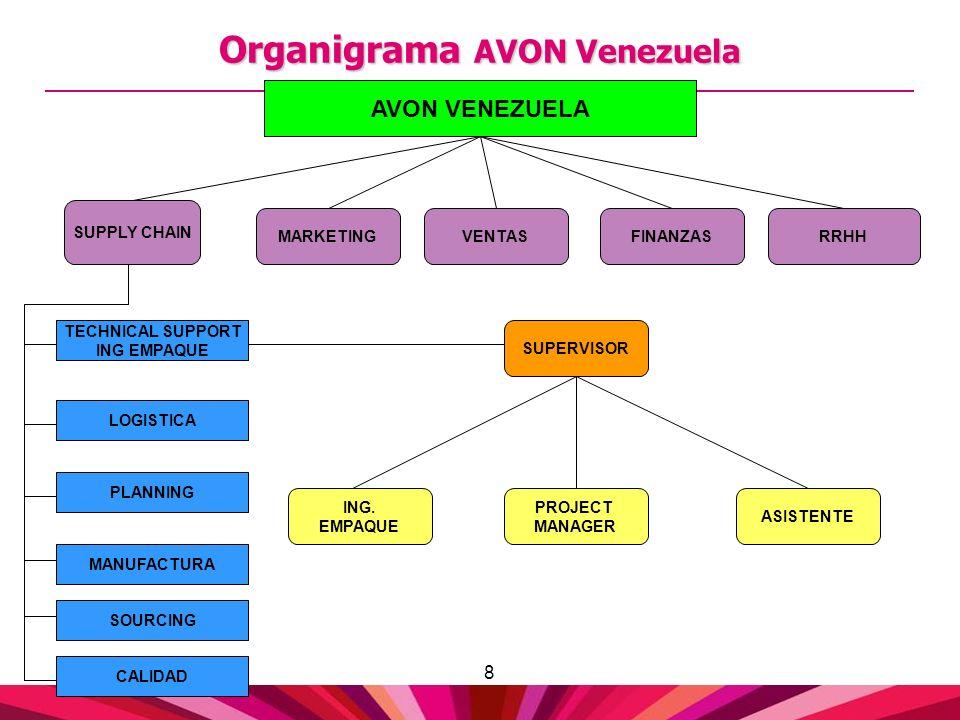 Organigrama AVON Venezuela