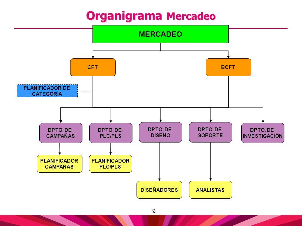 Organigrama Mercadeo MERCADEO DPTO. DE CAMPAÑAS PLANIFICADOR DE