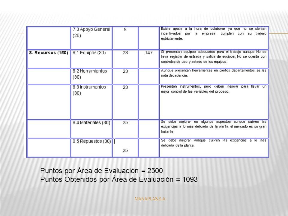 Puntos por Área de Evaluación  2500