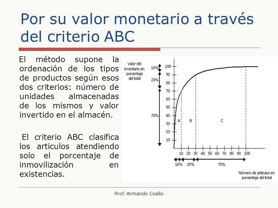 Por su valor monetario a través del criterio ABC