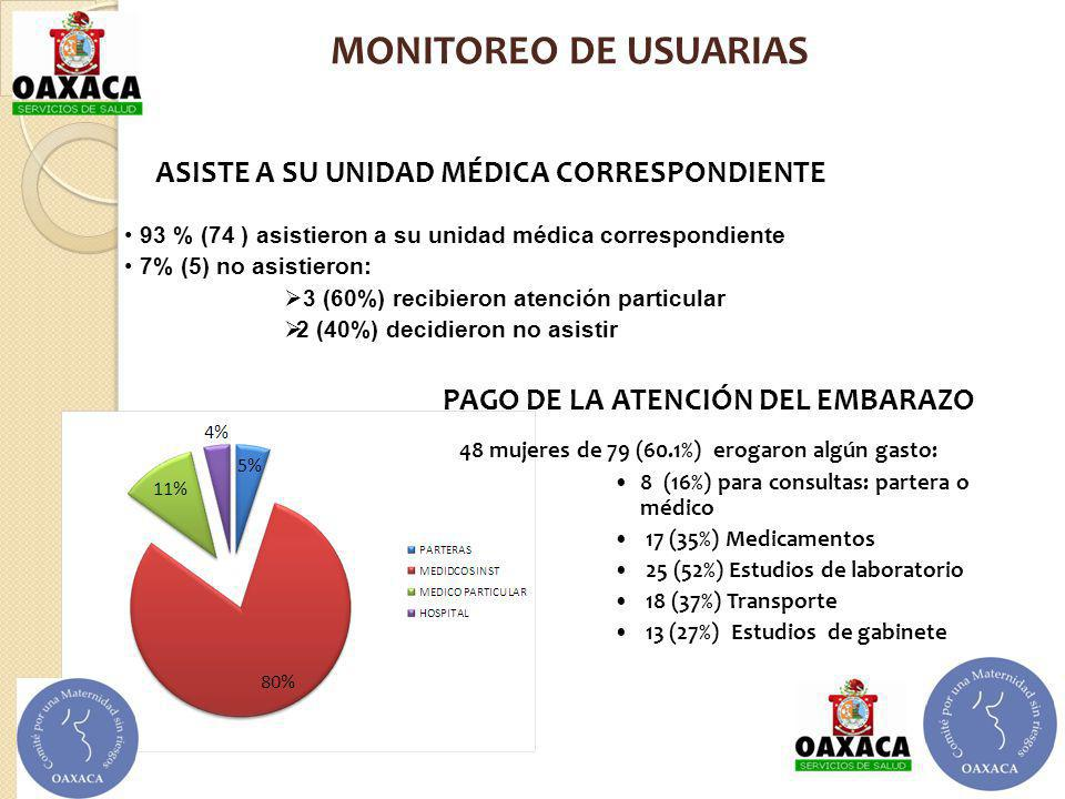 MONITOREO DE USUARIAS ASISTE A SU UNIDAD MÉDICA CORRESPONDIENTE