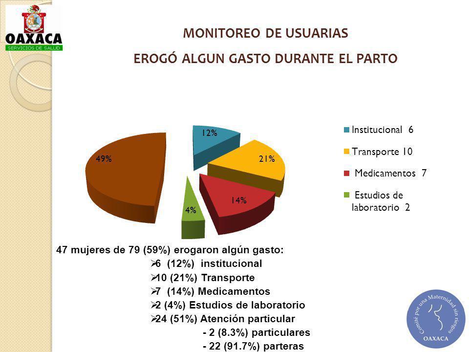 MONITOREO DE USUARIAS EROGÓ ALGUN GASTO DURANTE EL PARTO