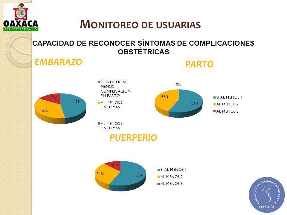 CAPACIDAD DE RECONOCER SÍNTOMAS DE COMPLICACIONES OBSTÉTRICAS