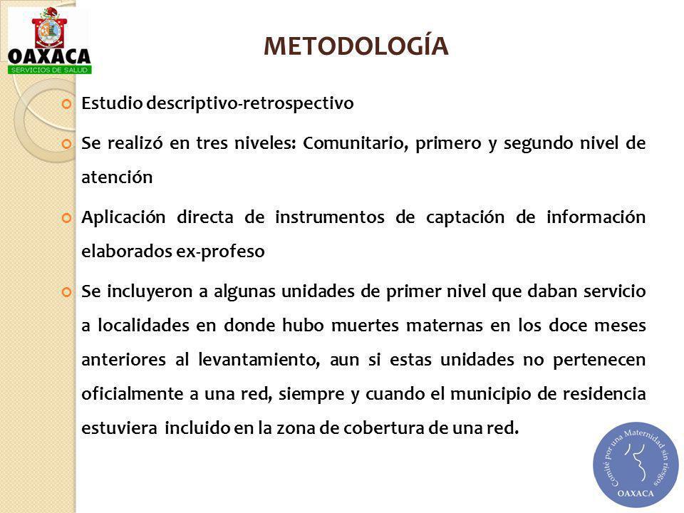 METODOLOGÍA Estudio descriptivo-retrospectivo