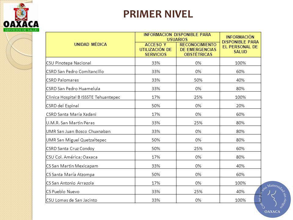 PRIMER NIVEL CSU Pinotepa Nacional 33% 0% 100%