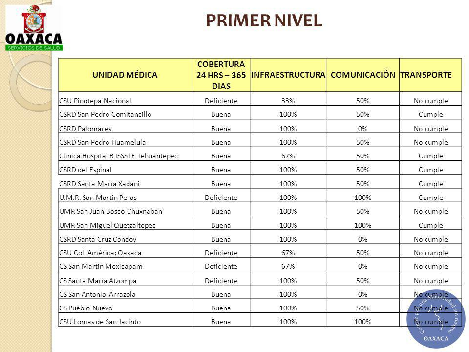 PRIMER NIVEL UNIDAD MÉDICA COBERTURA 24 HRS – 365 DIAS INFRAESTRUCTURA