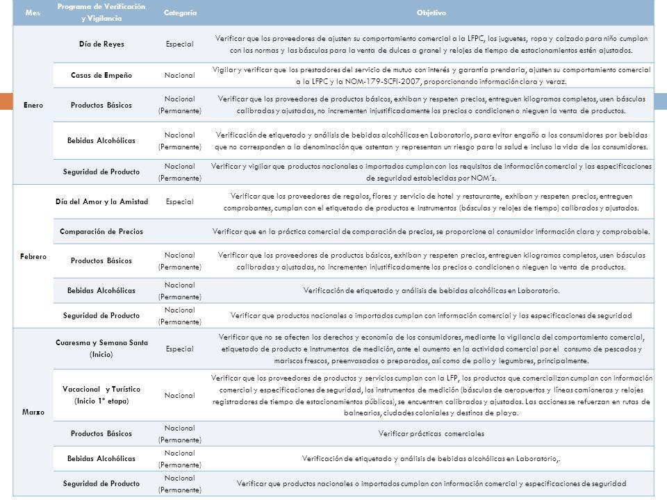 Programa de Verificación y Vigilancia Categoría Objetivo