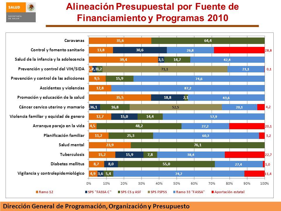 Alineación Presupuestal por Fuente de Financiamiento y Programas 2010