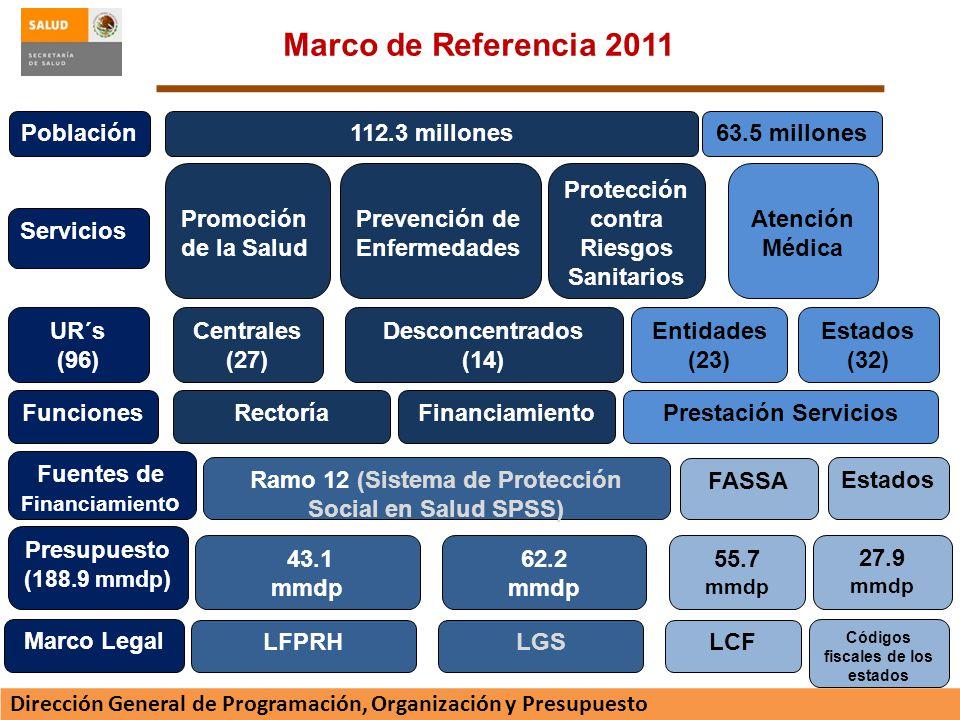 Marco de Referencia 2011 Población 112.3 millones 63.5 millones