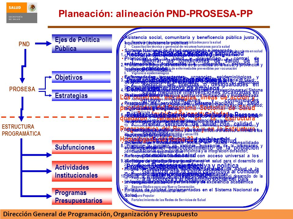 Planeación: alineación PND-PROSESA-PP