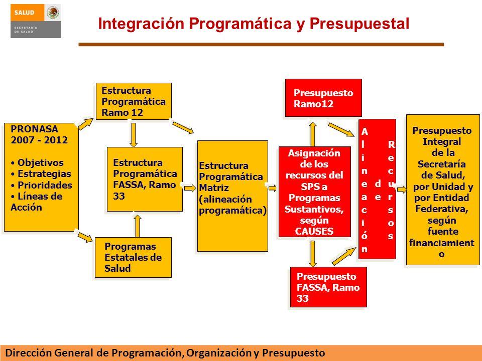 Integración Programática y Presupuestal
