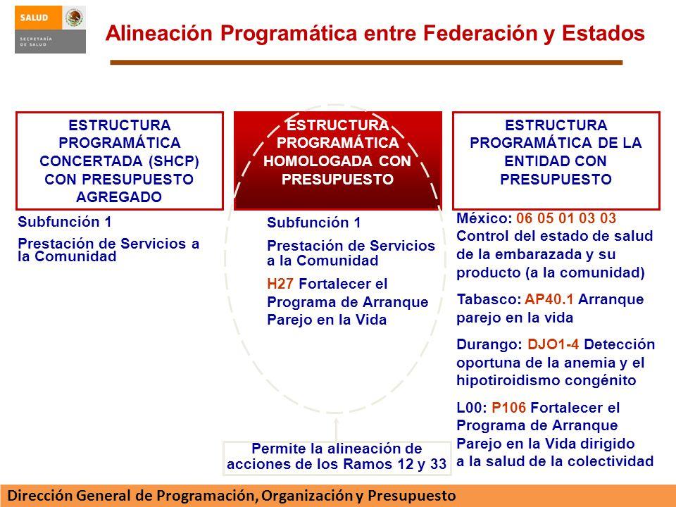 Alineación Programática entre Federación y Estados