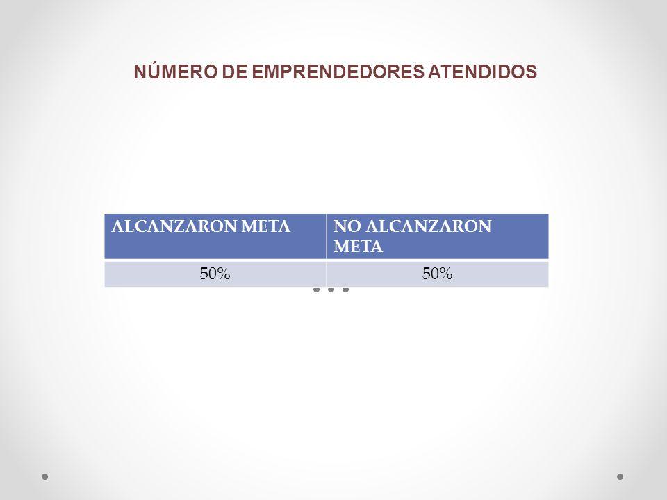 NÚMERO DE EMPRENDEDORES ATENDIDOS