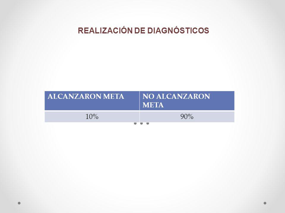 REALIZACIÓN DE DIAGNÓSTICOS
